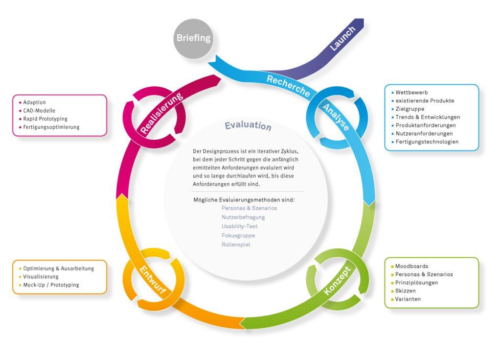 Designprozess als iterativer Zyklus